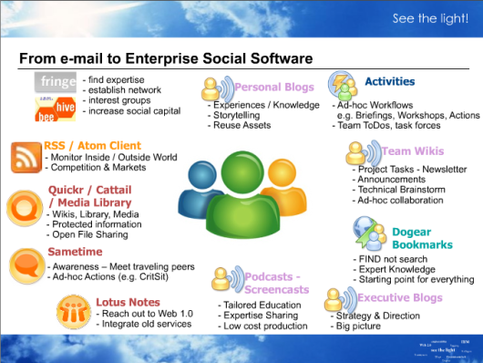 From e-mail to Enterprise Social Software
